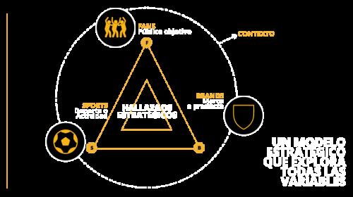 modelo-estrategico